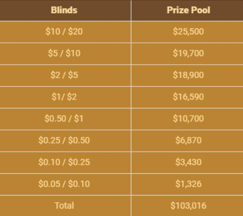 Poker Omaha Table Data